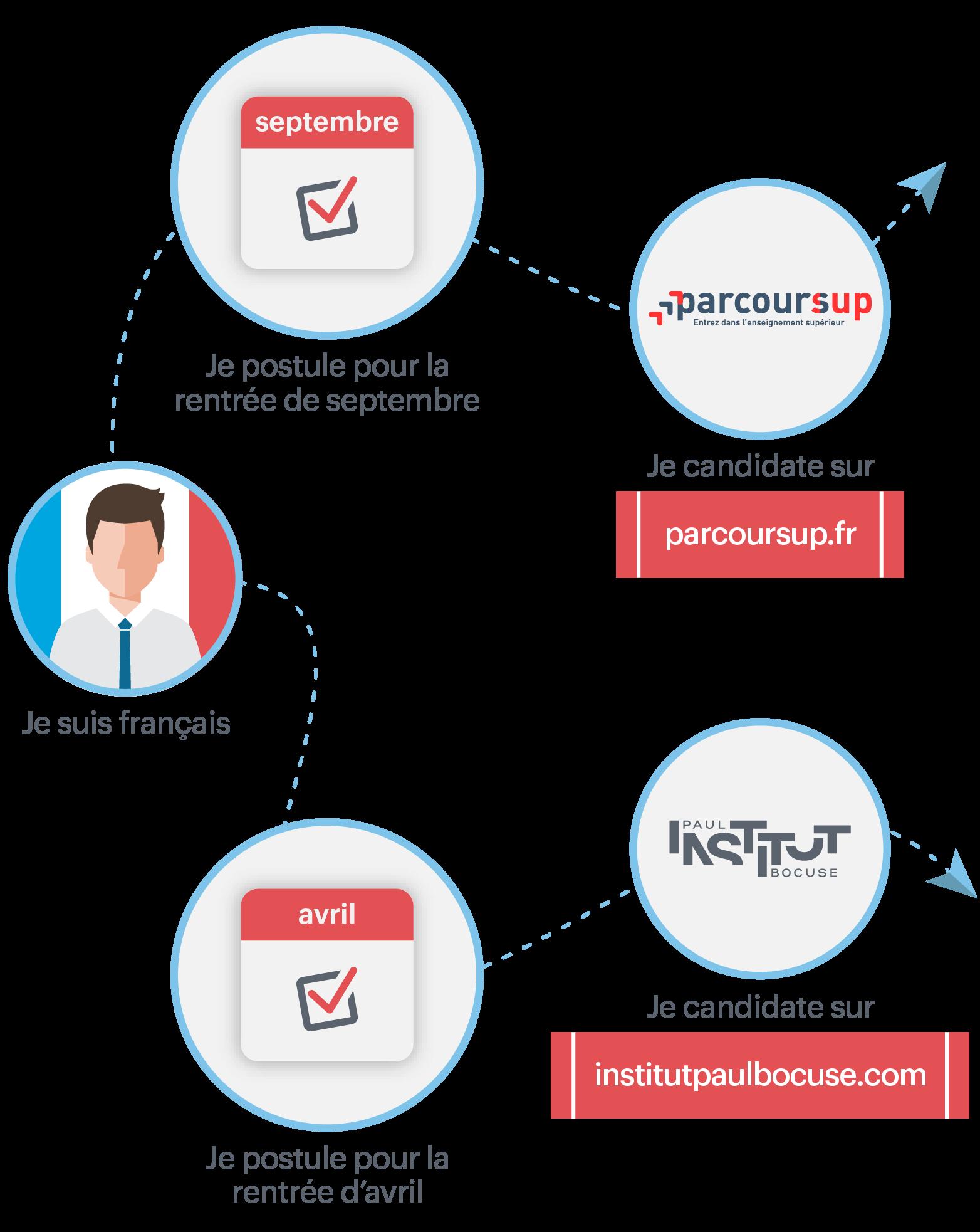 Process de candidature BAC+3 pour un étudiant français