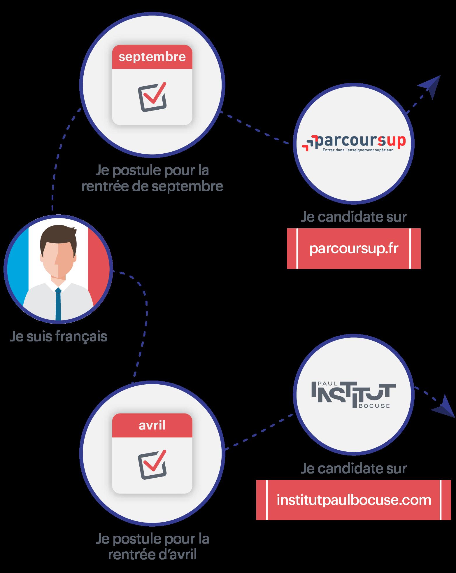 Process de candidature BAC+4 pour un étudiant français